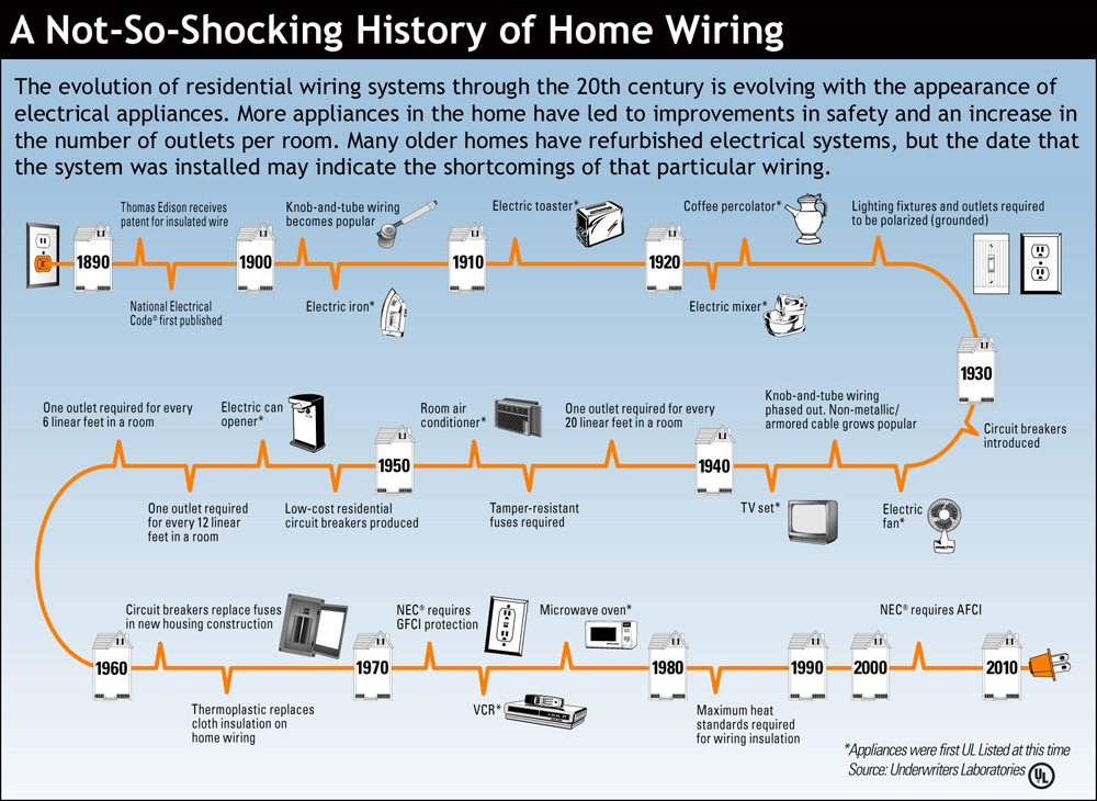 Dangers Of Improper Electrical Wiring Wiremasters Electric